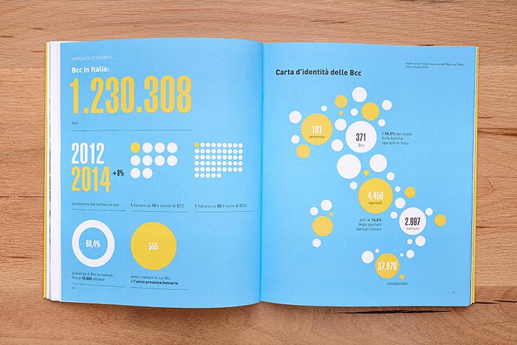 bilancio di coerenza 2015 bcc di capaccio paestum, infografiche